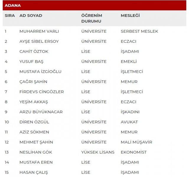 MHP 27'nci Dönem milletvekili aday listesi açıklandı (Tam Liste) 1