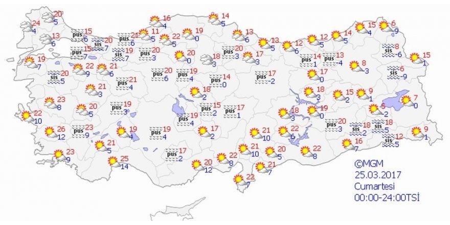 Yurtta hava durumu nasıl olacak ?