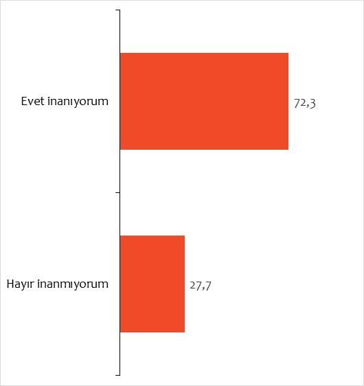 Türk halkının yüzde 72'sinden yerli otomotiv ve savaş uçaklarının üretimine tam destek