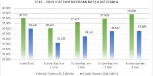 Bayram haftasında Akdeniz'deki elektrik tüketimi yüzde 75 arttı