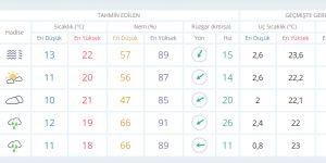 İstanbul için 5 günlük hava tahmini