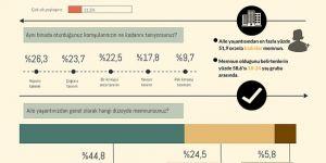 Türk halkının yüzde 64'ü aile yaşantısından memnun
